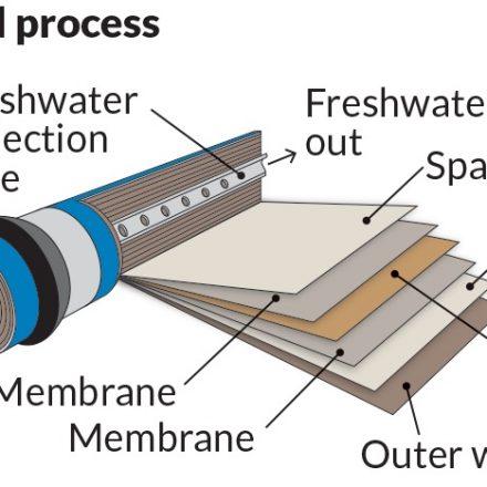membrane desalination